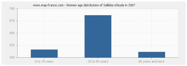 Women age distribution of Sallèles-d'Aude in 2007