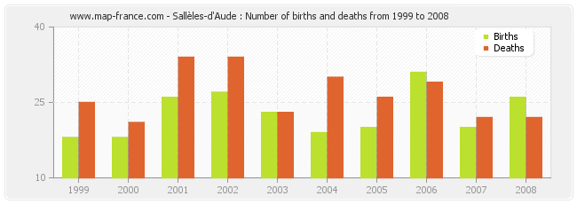 Sallèles-d'Aude : Number of births and deaths from 1999 to 2008