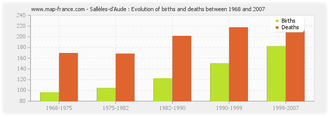 Sallèles-d'Aude : Evolution of births and deaths between 1968 and 2007