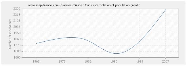 Sallèles-d'Aude : Cubic interpolation of population growth