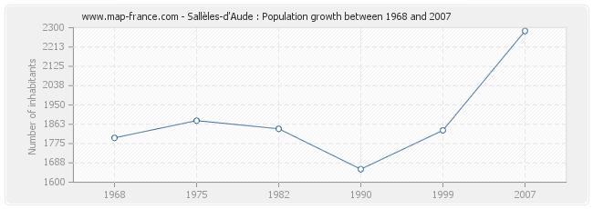Population Sallèles-d'Aude
