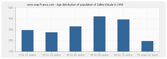 Age distribution of population of Salles-d'Aude in 1999