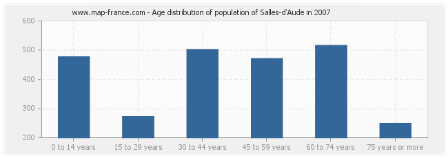 Age distribution of population of Salles-d'Aude in 2007