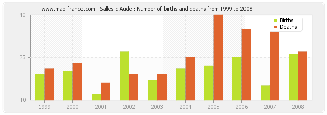 Salles-d'Aude : Number of births and deaths from 1999 to 2008