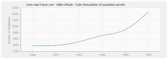 Salles-d'Aude : Cubic interpolation of population growth
