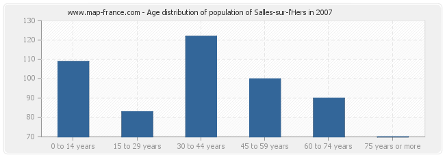 Age distribution of population of Salles-sur-l'Hers in 2007