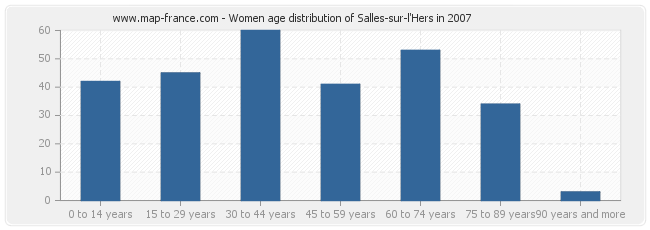Women age distribution of Salles-sur-l'Hers in 2007
