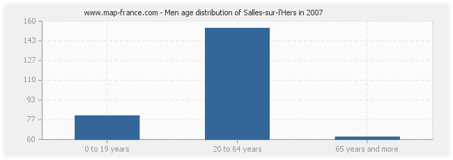 Men age distribution of Salles-sur-l'Hers in 2007