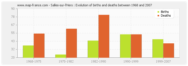 Salles-sur-l'Hers : Evolution of births and deaths between 1968 and 2007