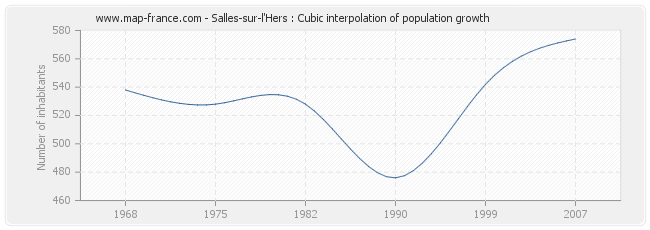 Salles-sur-l'Hers : Cubic interpolation of population growth