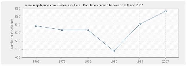 Population Salles-sur-l'Hers