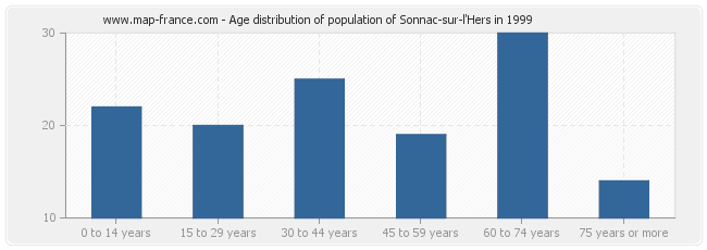 Age distribution of population of Sonnac-sur-l'Hers in 1999