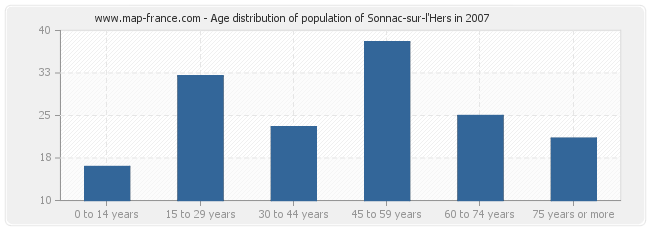 Age distribution of population of Sonnac-sur-l'Hers in 2007