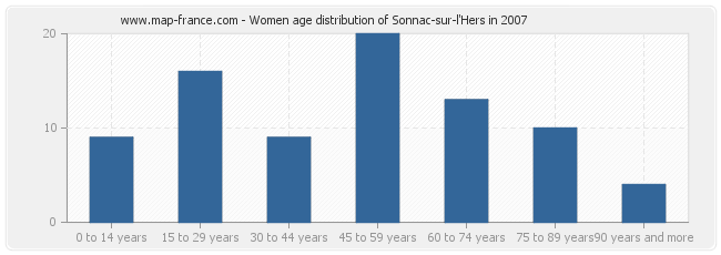 Women age distribution of Sonnac-sur-l'Hers in 2007