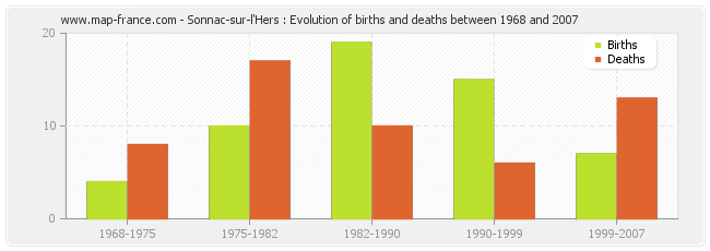 Sonnac-sur-l'Hers : Evolution of births and deaths between 1968 and 2007