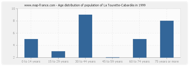 Age distribution of population of La Tourette-Cabardès in 1999