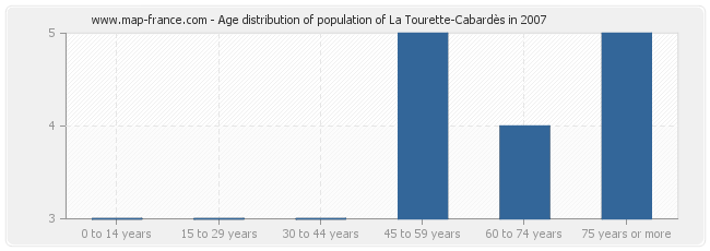 Age distribution of population of La Tourette-Cabardès in 2007