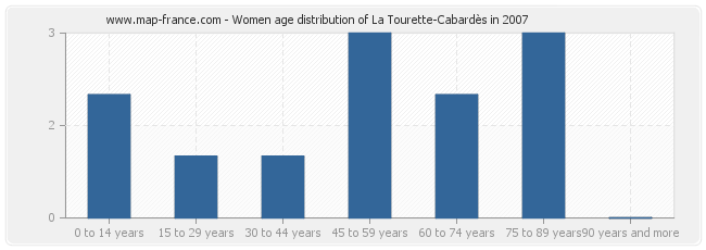 Women age distribution of La Tourette-Cabardès in 2007