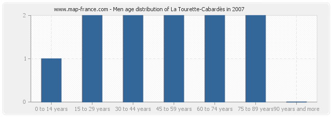 Men age distribution of La Tourette-Cabardès in 2007