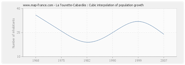 La Tourette-Cabardès : Cubic interpolation of population growth
