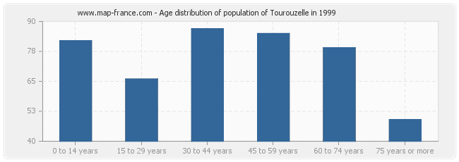 Age distribution of population of Tourouzelle in 1999