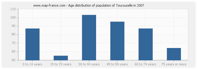 Age distribution of population of Tourouzelle in 2007