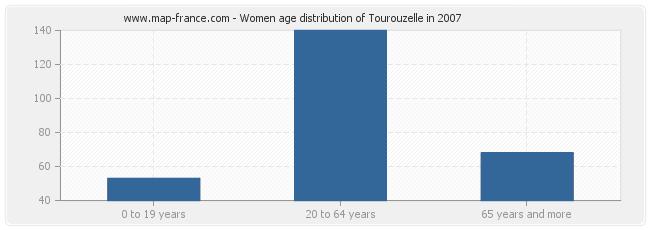 Women age distribution of Tourouzelle in 2007