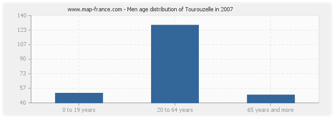 Men age distribution of Tourouzelle in 2007