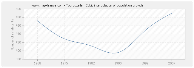 Tourouzelle : Cubic interpolation of population growth