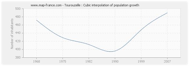 Tourouzelle : Cubic interpolation of population growth