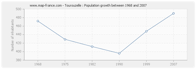 Population Tourouzelle