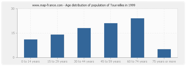 Age distribution of population of Tourreilles in 1999