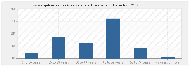 Age distribution of population of Tourreilles in 2007