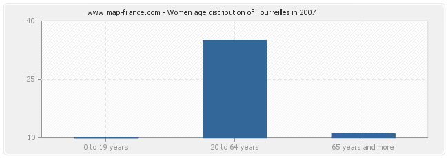 Women age distribution of Tourreilles in 2007