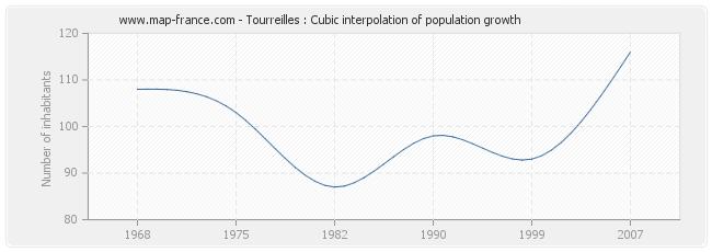Tourreilles : Cubic interpolation of population growth