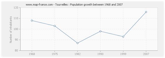 Population Tourreilles