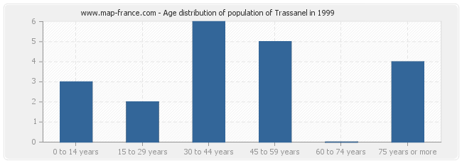 Age distribution of population of Trassanel in 1999