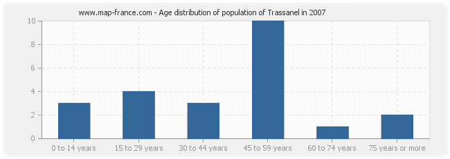 Age distribution of population of Trassanel in 2007