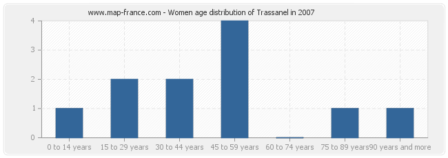 Women age distribution of Trassanel in 2007