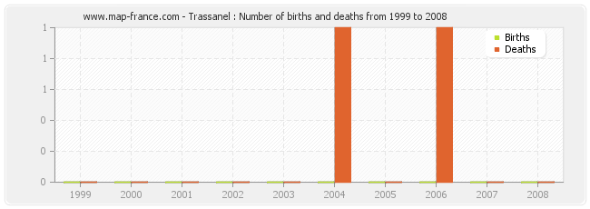 Trassanel : Number of births and deaths from 1999 to 2008