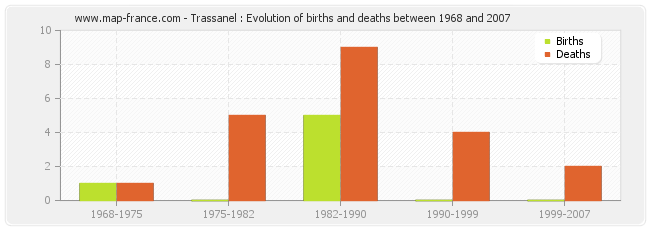 Trassanel : Evolution of births and deaths between 1968 and 2007
