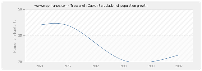 Trassanel : Cubic interpolation of population growth