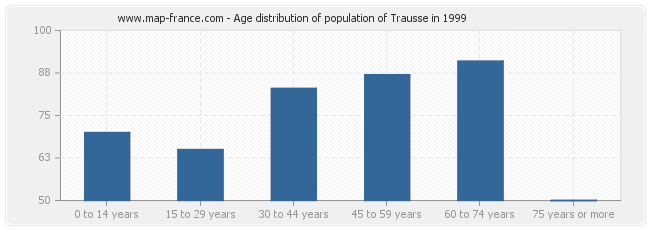 Age distribution of population of Trausse in 1999