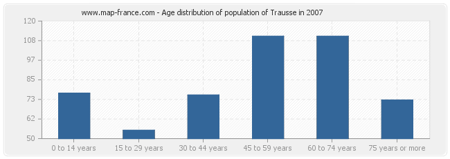 Age distribution of population of Trausse in 2007