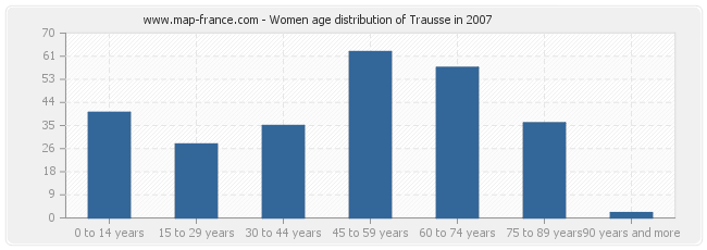 Women age distribution of Trausse in 2007