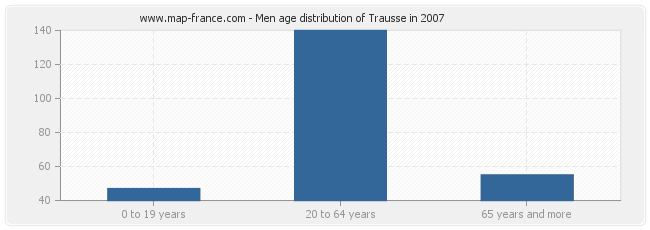 Men age distribution of Trausse in 2007