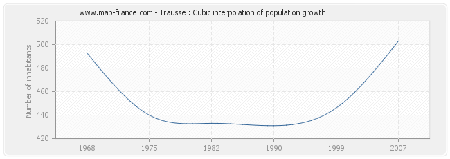 Trausse : Cubic interpolation of population growth