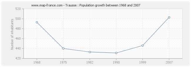 Population Trausse
