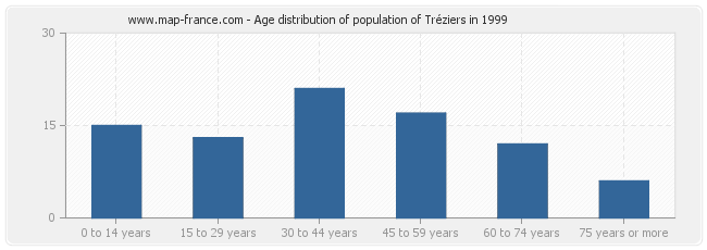 Age distribution of population of Tréziers in 1999