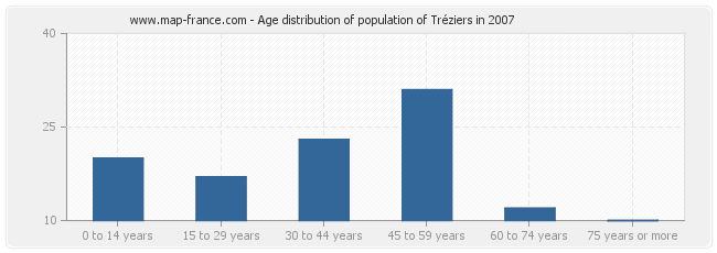 Age distribution of population of Tréziers in 2007